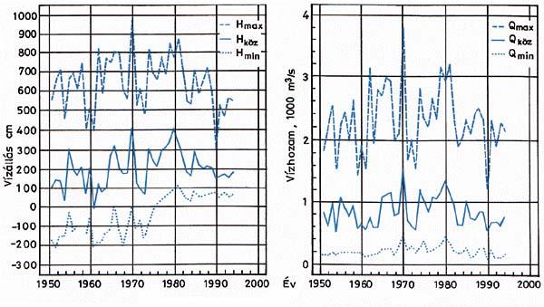 016644558b A Tisza vízállás- és vízhozam-adatai Szegednél 1950-től 1994-ig (a VITUKI  Hidrológiai Intézete nyomán)